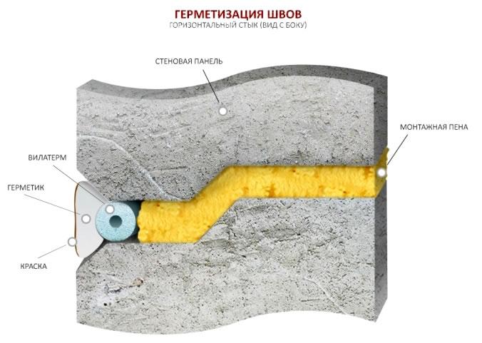 схема герметизации межпанельных швов