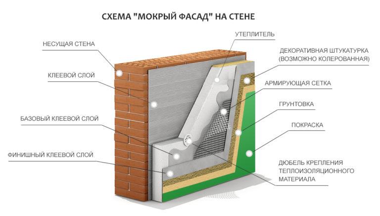 технология утепления фасада