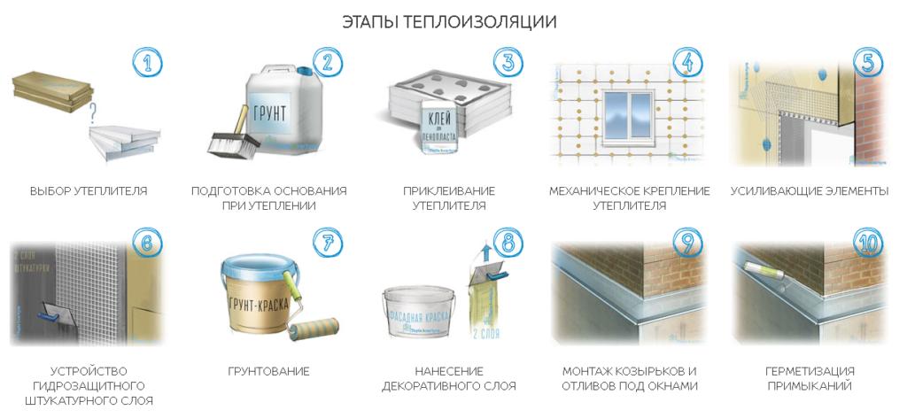 Этапы наружной теплоизоляции стен